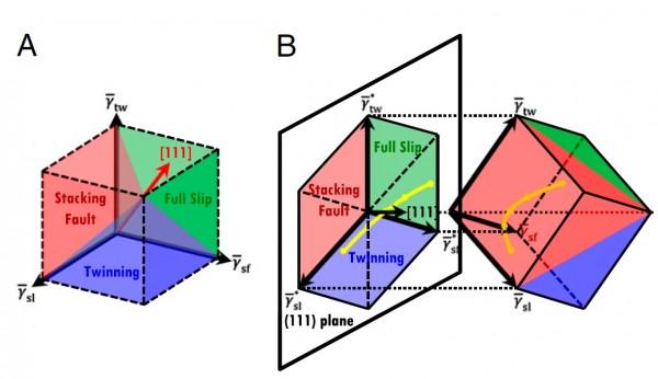 연구진은 금속에서 소성 변형이 어떻게 일어나는 지 예측하는 이론을 개발했다. - 포스텍 제공